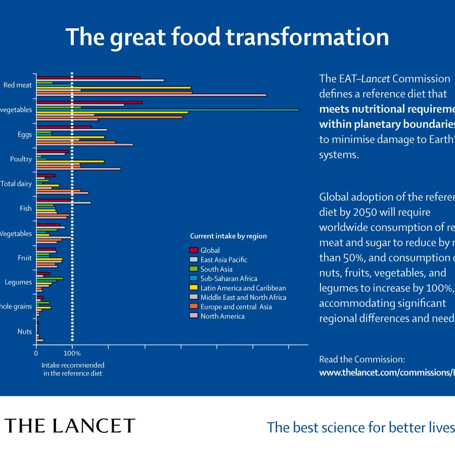 The_great_food_transformation_Lancet_EAT_Commission-1547739549440.jpg